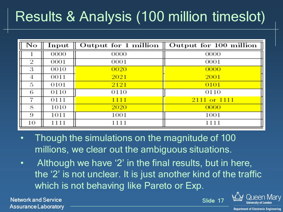 Network and Service Assurance Laboratory Slide 17 Results & Analysis (100 million timeslot) Though the simulations on the magnitude of 100 millions, we clear out the ambiguous situations.