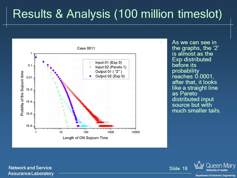 Network and Service Assurance Laboratory Slide 18 Results & Analysis (100 million timeslot) As we can see in the graphs, the '2' is almost as the Exp