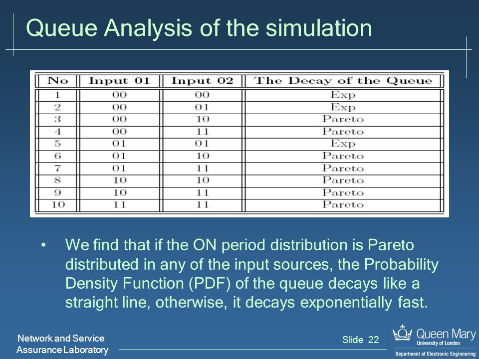 Network and Service Assurance Laboratory Slide 22 Queue Analysis of the simulation We find that if the ON period distribution is Pareto distributed in any of the input sources, the Probability Density Function (PDF) of the queue decays like a straight line, otherwise, it decays exponentially fast.