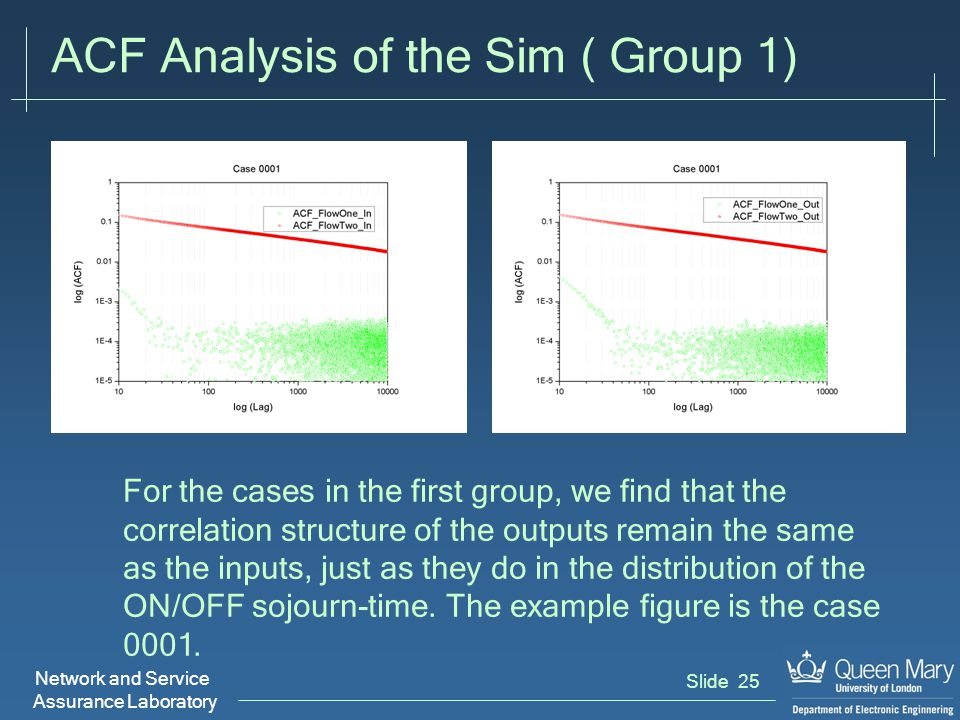 Network and Service Assurance Laboratory Slide 26 ACF Analysis of the Sim ( Group 2) For the case 0010(Output 0000), we can easily find the output two was changed into a correlated traffic by the queue, while the output one shared the same pattern with the input one.