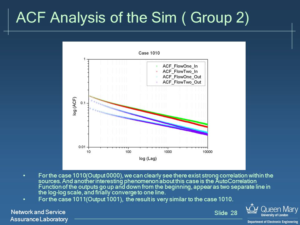 Network and Service Assurance Laboratory Slide 28 ACF Analysis of the Sim ( Group 2) For the case 1010(Output 0000), we can clearly see there exist strong correlation within the sources.