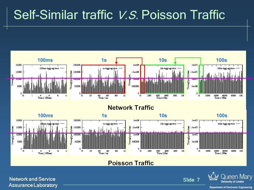 Network and Service Assurance Laboratory Slide 7 Self-Similar traffic V.S. Poisson Traffic
