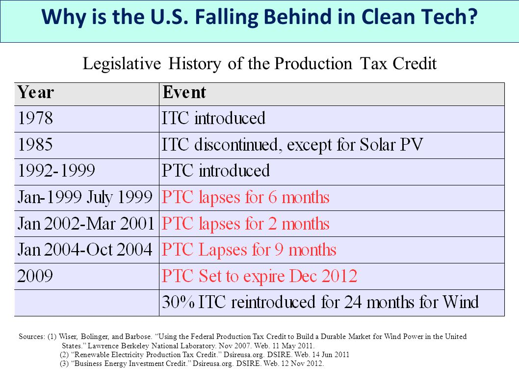 Legislative History of the Production Tax Credit Why is the U.S.