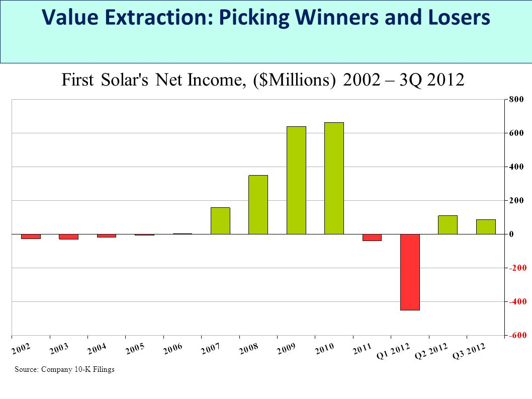 First Solar s Net Income, ($Millions) 2002 – 3Q 2012 Value Extraction: Picking Winners and Losers Source: Company 10-K Filings