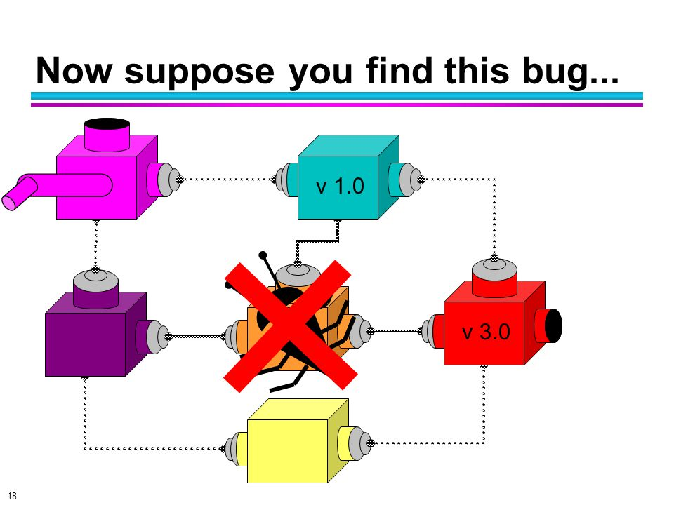 18 Now suppose you find this bug... v 1.0 v 2.0 v 3.0