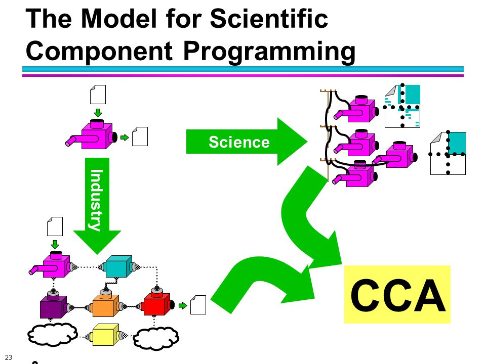 23 The Model for Scientific Component Programming Science Industry ? CCA