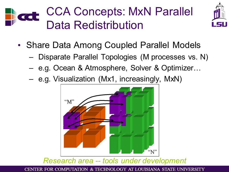 CENTER FOR COMPUTATION & TECHNOLOGY AT LOUISIANA STATE UNIVERSITY CCA Concepts: MxN Parallel Data Redistribution Share Data Among Coupled Parallel Models – Disparate Parallel Topologies (M processes vs.