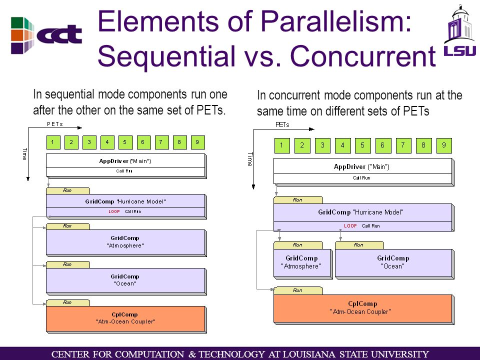 CENTER FOR COMPUTATION & TECHNOLOGY AT LOUISIANA STATE UNIVERSITY Elements of Parallelism: Sequential vs.