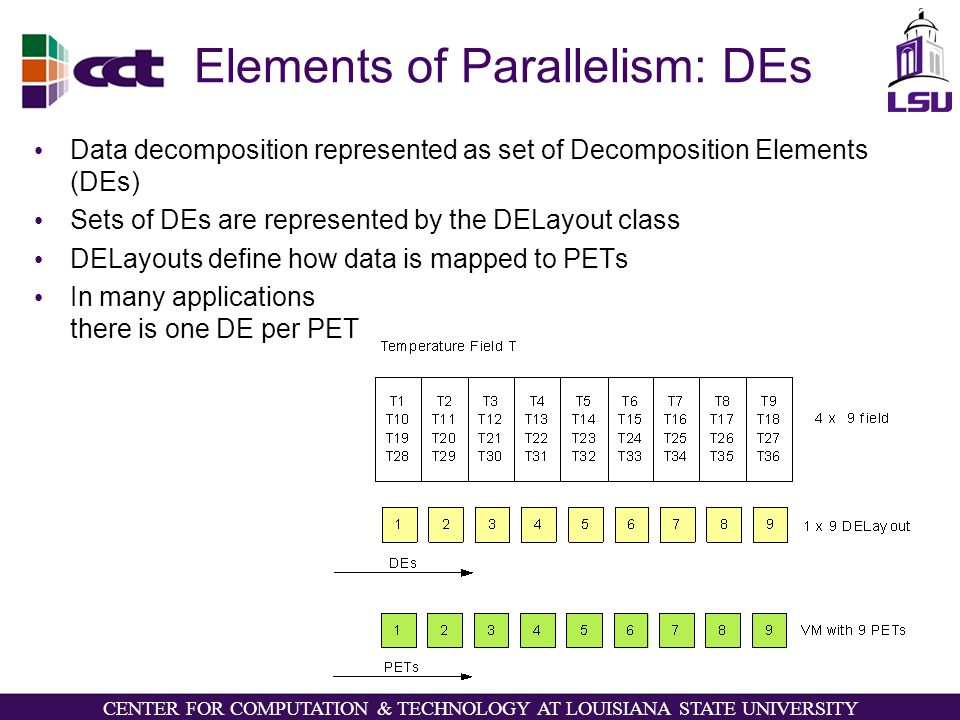 CENTER FOR COMPUTATION & TECHNOLOGY AT LOUISIANA STATE UNIVERSITY Elements of Parallelism: DEs Data decomposition represented as set of Decomposition Elements (DEs) Sets of DEs are represented by the DELayout class DELayouts define how data is mapped to PETs In many applications there is one DE per PET