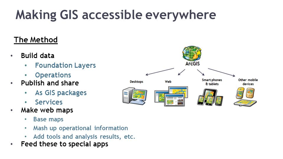 Making GIS accessible everywhere The Method Build data Foundation Layers Operations Publish and share As GIS packages Services Make web maps Base maps