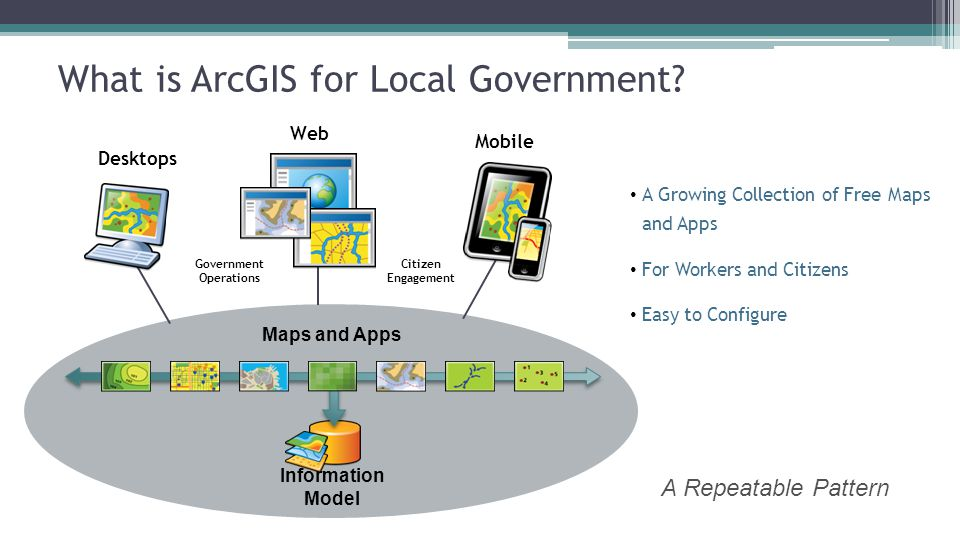 What is ArcGIS for Local Government? Government Operations Citizen Engagement Mobile Web Desktops Information Model Maps and Apps A Growing Collection