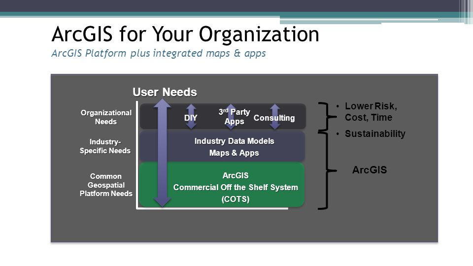 ArcGIS for Your Organization ArcGIS Platform plus integrated maps & apps User Needs Lower Risk, Cost, Time Sustainability ArcGIS Commercial Off the Sh