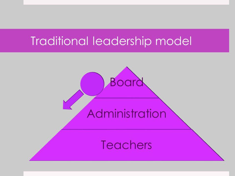 Traditional leadership model Board Administration Teachers
