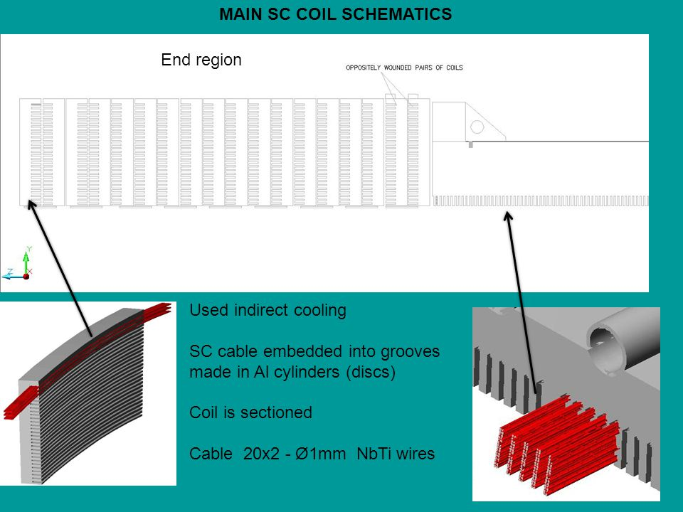 14 MAIN SC COIL SCHEMATICS End region Used indirect cooling SC cable embedded into grooves made in Al cylinders (discs) Coil is sectioned Cable 20x2 - Ø1mm NbTi wires