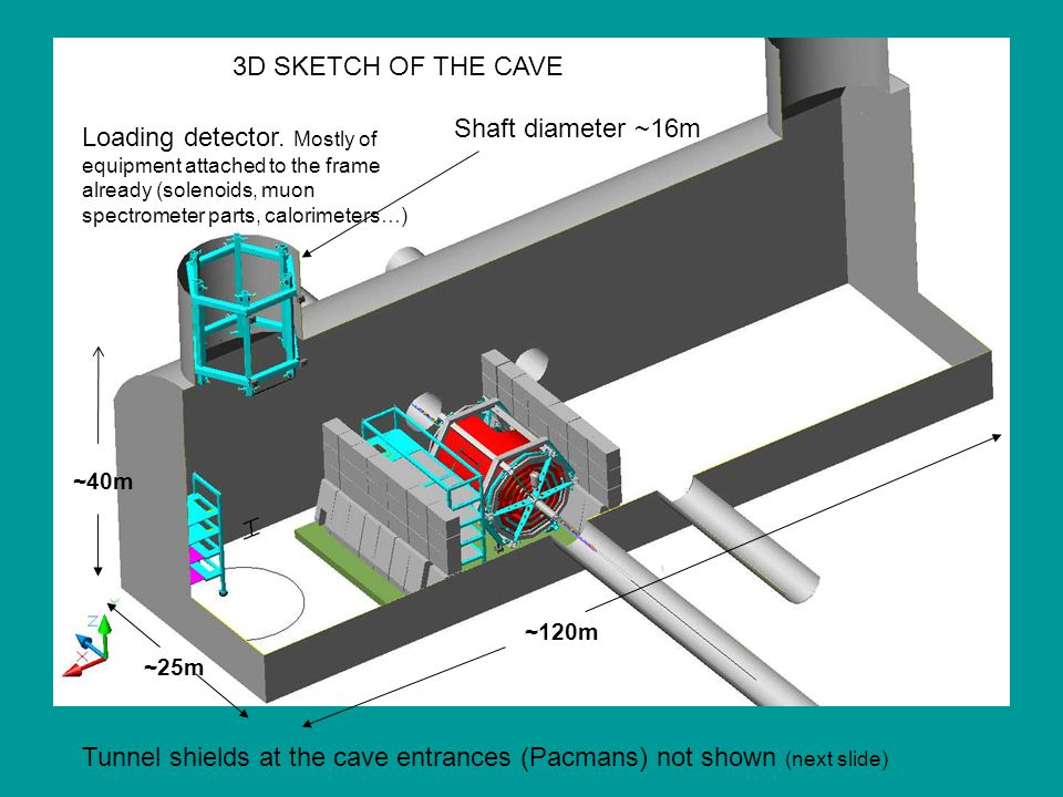 3D SKETCH OF THE CAVE Loading detector.