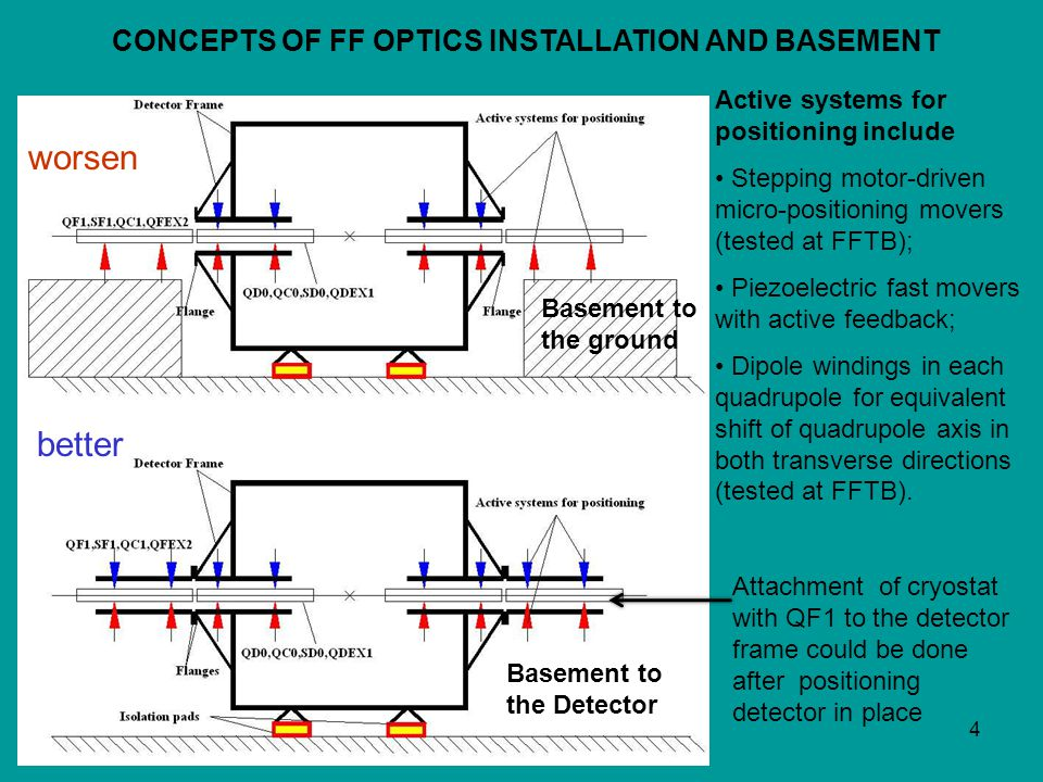 4 CONCEPTS OF FF OPTICS INSTALLATION AND BASEMENT Active systems for positioning include Stepping motor-driven micro-positioning movers (tested at FFTB); Piezoelectric fast movers with active feedback; Dipole windings in each quadrupole for equivalent shift of quadrupole axis in both transverse directions (tested at FFTB).