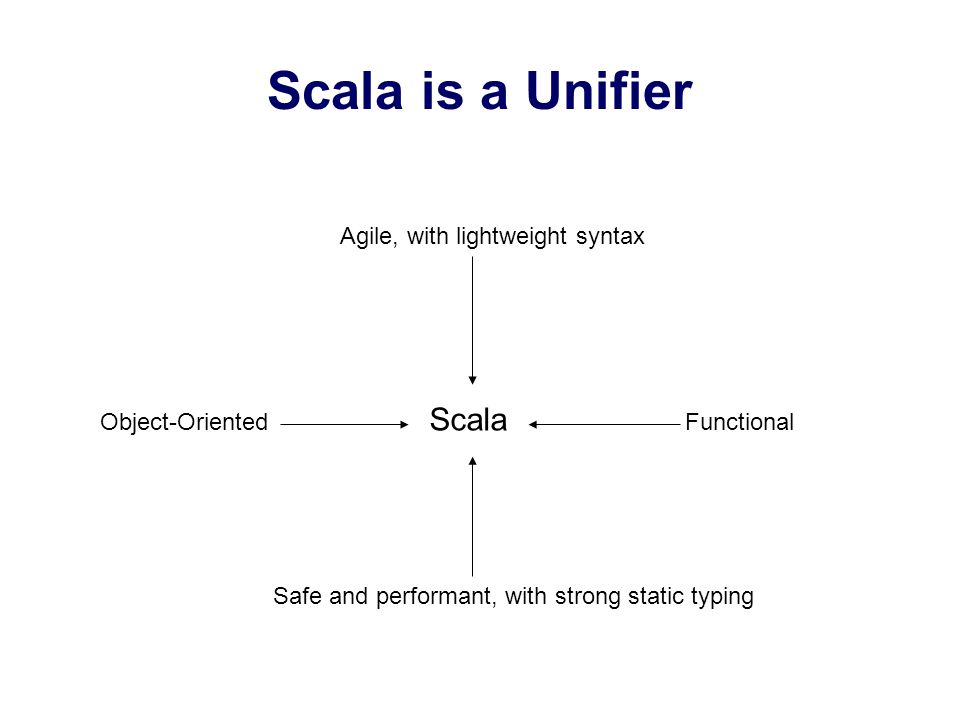 Scala is a Unifier Agile, with lightweight syntax Object-Oriented Scala Functional Safe and performant, with strong static typing