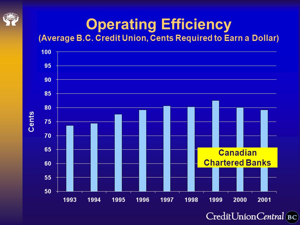 Operating Efficiency (Average B.C.