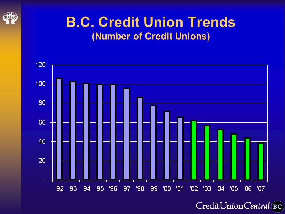 B.C. Credit Union Trends (Number of Credit Unions)