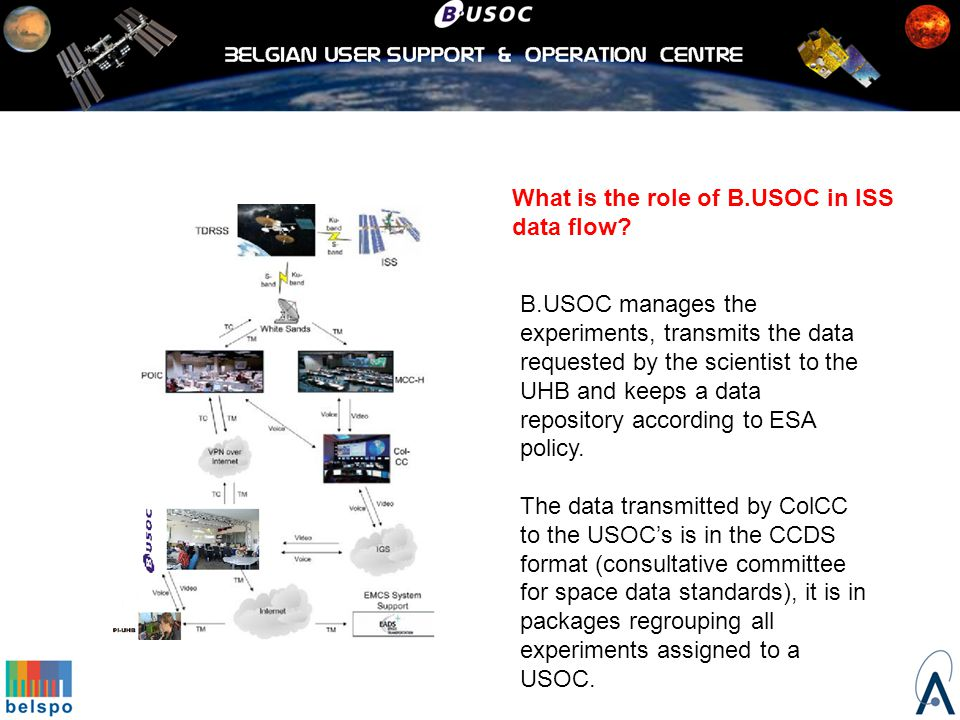 What is the role of B.USOC in ISS data flow.