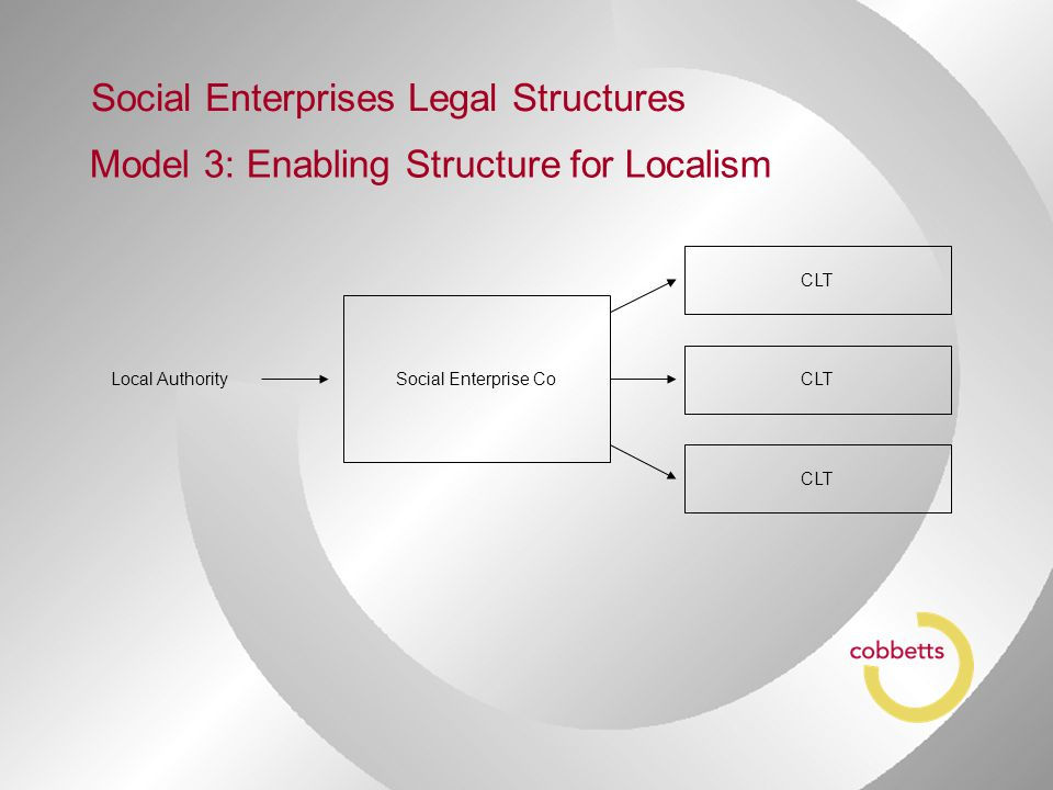 Model 3: Enabling Structure for Localism Social Enterprises Legal Structures Social Enterprise Co CLT Local Authority
