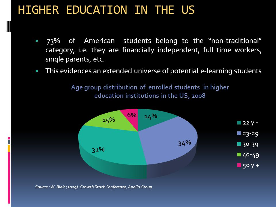 HIGHER EDUCATION IN THE US  73% of American students belong to the non-traditional category, i.e.