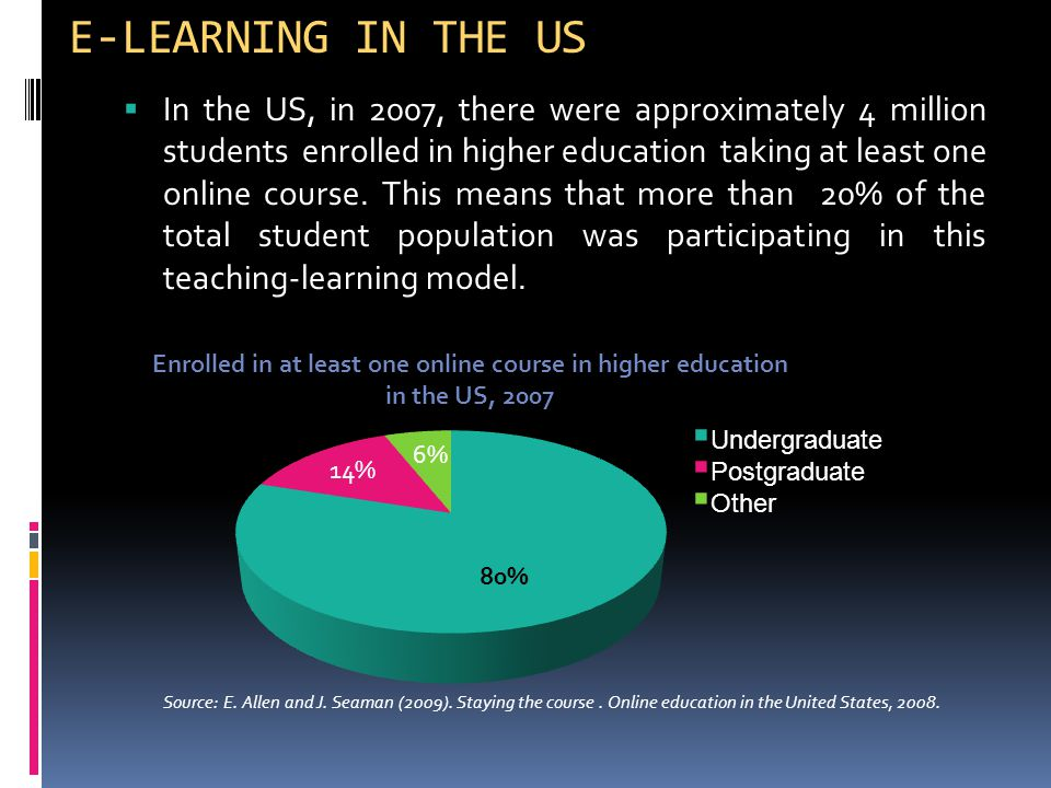  In the US, in 2007, there were approximately 4 million students enrolled in higher education taking at least one online course.