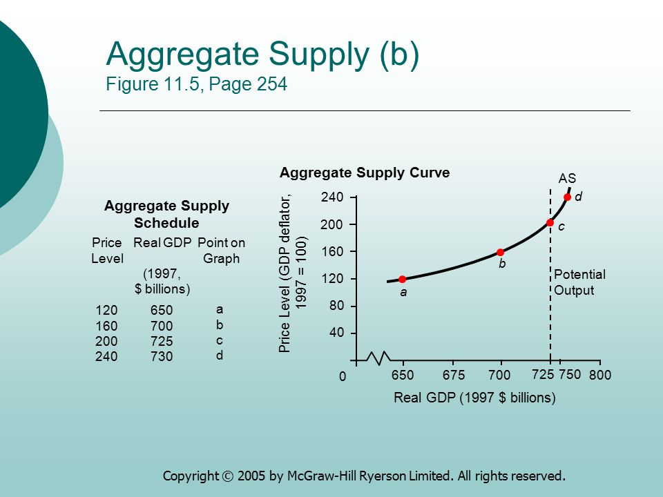 Copyright © 2005 by McGraw-Hill Ryerson Limited. All rights reserved. Aggregate Supply (b) Figure 11.5, Page 254 Aggregate Supply Schedule Price Level