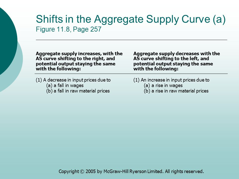Copyright © 2005 by McGraw-Hill Ryerson Limited. All rights reserved. Shifts in the Aggregate Supply Curve (a) Figure 11.8, Page 257 (1)A decrease in