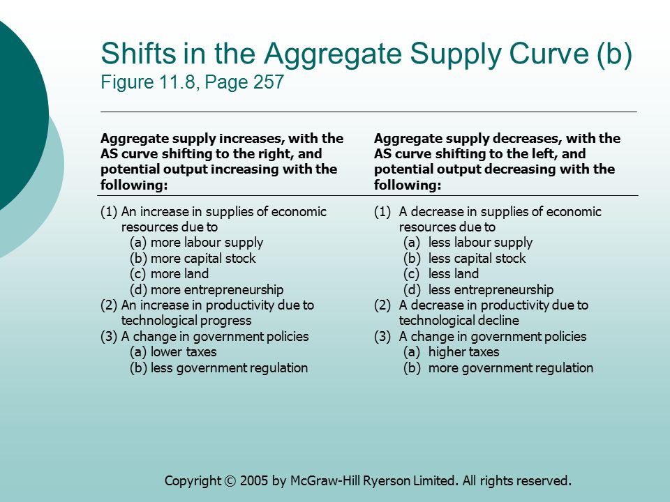 Copyright © 2005 by McGraw-Hill Ryerson Limited. All rights reserved. Shifts in the Aggregate Supply Curve (b) Figure 11.8, Page 257 (1)An increase in