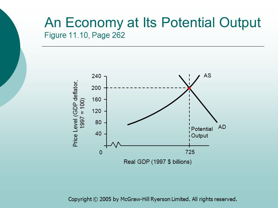 Copyright © 2005 by McGraw-Hill Ryerson Limited. All rights reserved. An Economy at Its Potential Output Figure 11.10, Page 262 0 40 80 120 160 240 Re