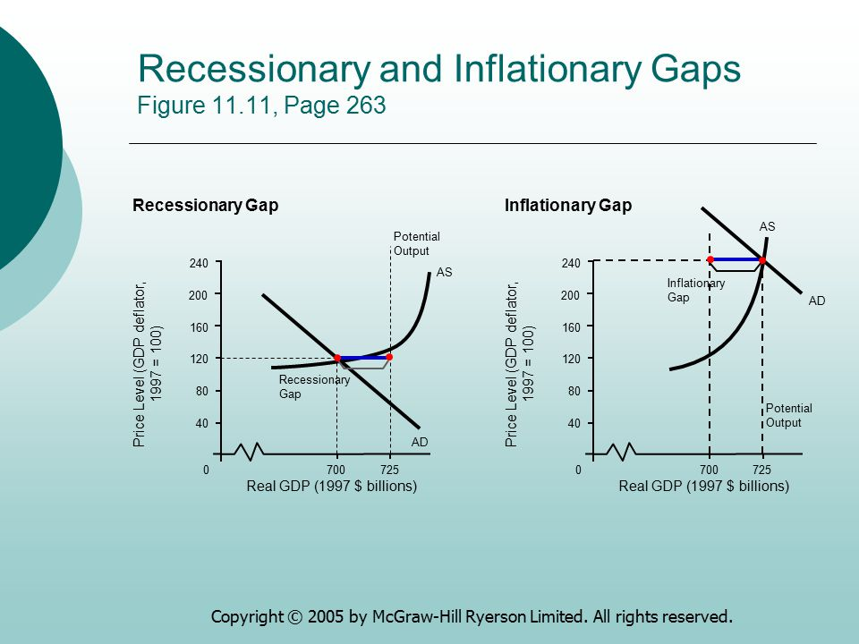 Copyright © 2005 by McGraw-Hill Ryerson Limited. All rights reserved. Recessionary and Inflationary Gaps Figure 11.11, Page 263 0 40 80 120 160 240 Re