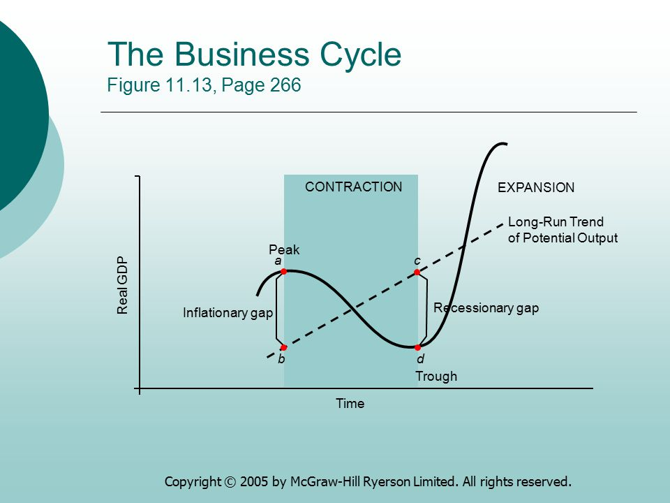 Copyright © 2005 by McGraw-Hill Ryerson Limited. All rights reserved. The Business Cycle Figure 11.13, Page 266 Real GDP Time EXPANSION CONTRACTION Lo