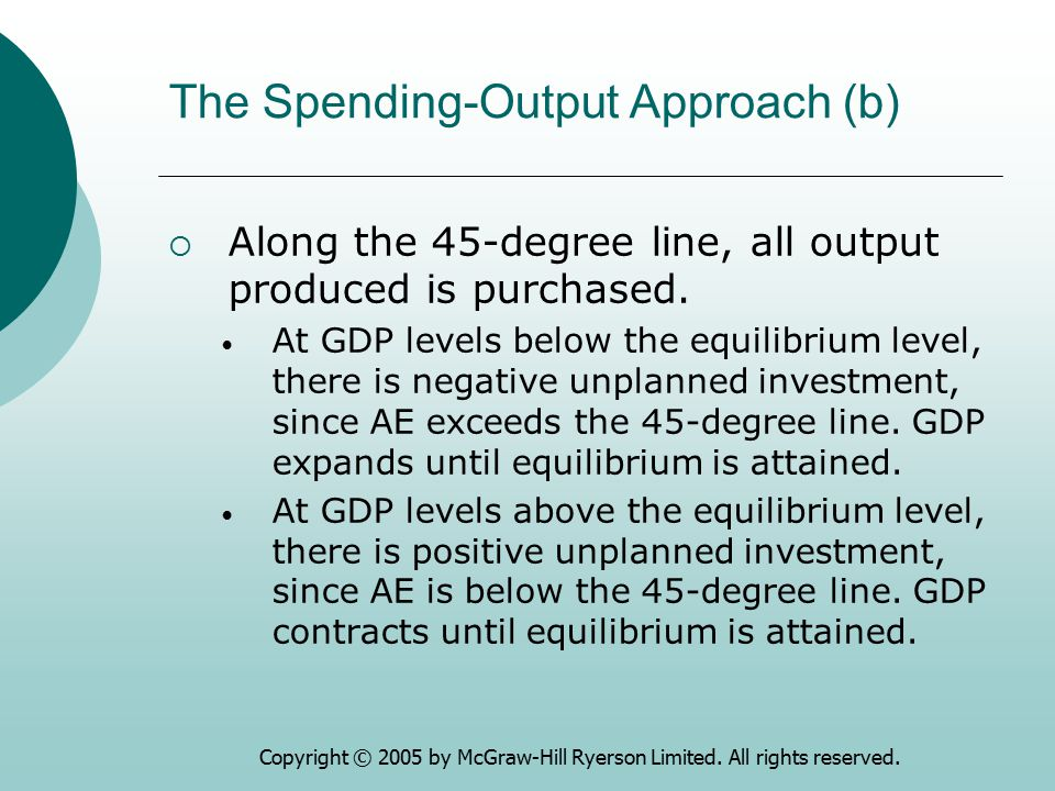Copyright © 2005 by McGraw-Hill Ryerson Limited. All rights reserved. The Spending-Output Approach (b)  Along the 45-degree line, all output produced