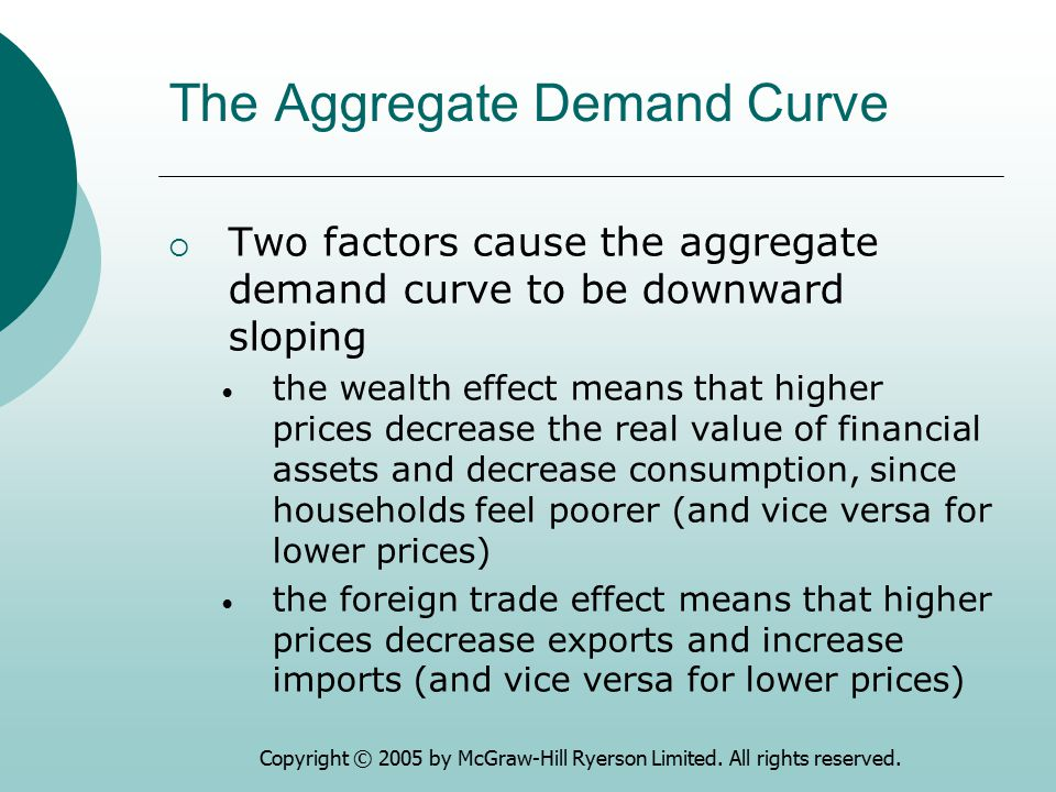 Copyright © 2005 by McGraw-Hill Ryerson Limited. All rights reserved. The Aggregate Demand Curve  Two factors cause the aggregate demand curve to be