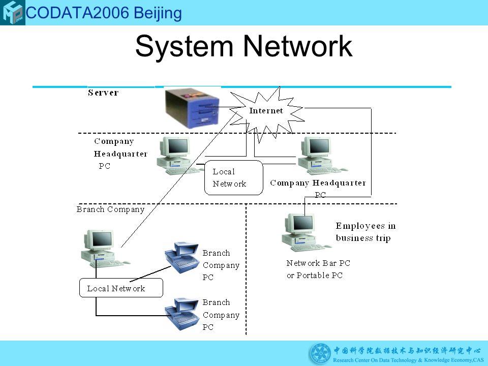 System Network CODATA2006 Beijing