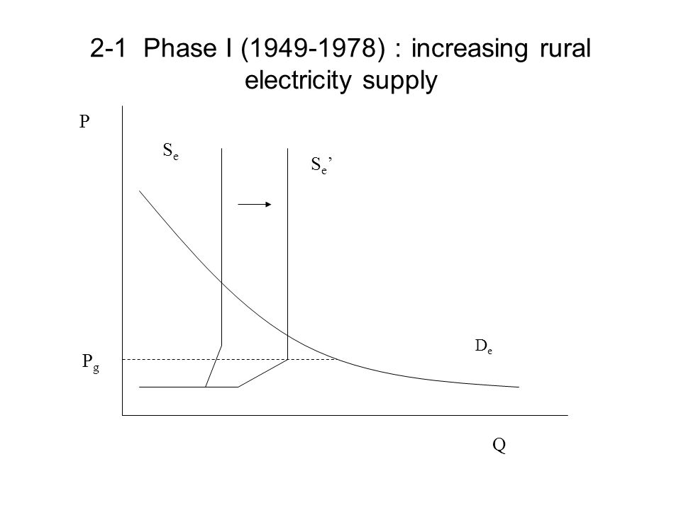 2-1 Phase I (1949-1978) : increasing rural electricity supply DeDe SeSe Se'Se' Q P P g