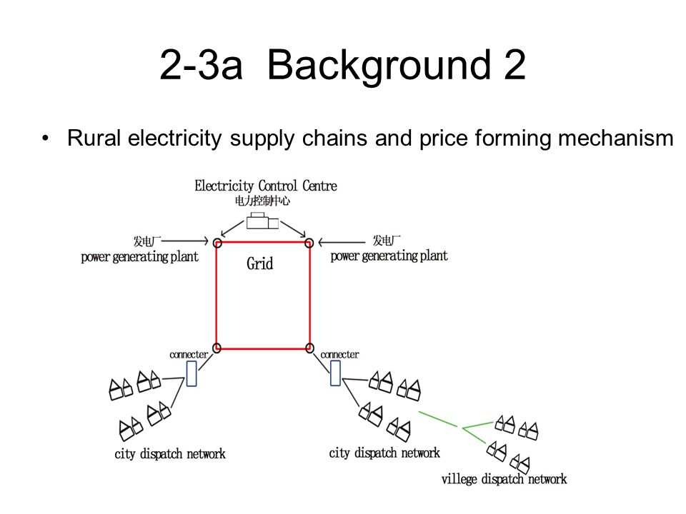 2-3a Background 2 Rural electricity supply chains and price forming mechanism