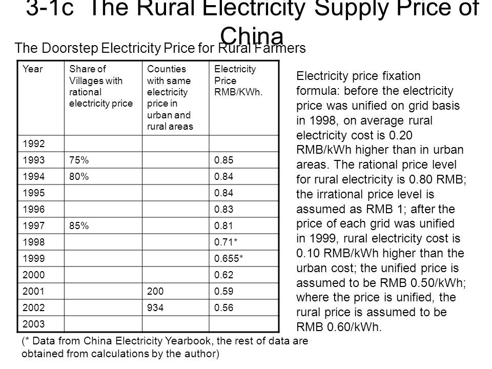 3-1c The Rural Electricity Supply Price of China YearShare of Villages with rational electricity price Counties with same electricity price in urban and rural areas Electricity Price RMB/KWh.