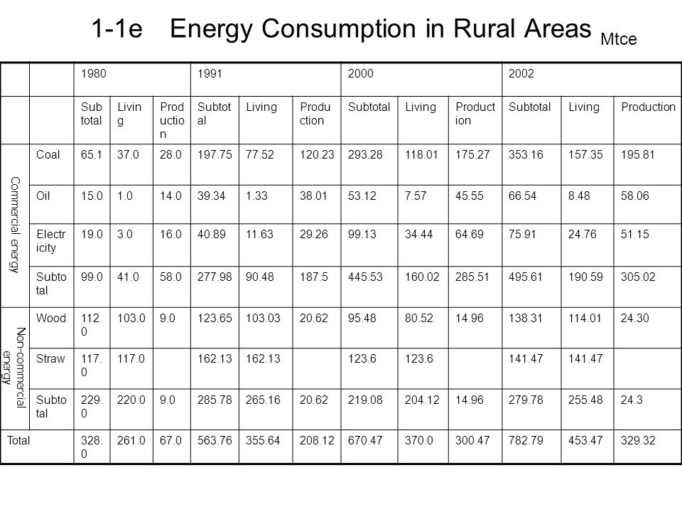 1-1f Aggregated Electricity Demand Curve of Rural China The Aggregated Electricity Demand Curve of Rural China is obtained through summing the curve of electricity demand for consumption purpose in rural China and the curve of electricity demand for production purpose in rural China in the vertical direction and the horizontal direction P Q Xe Xei Xer
