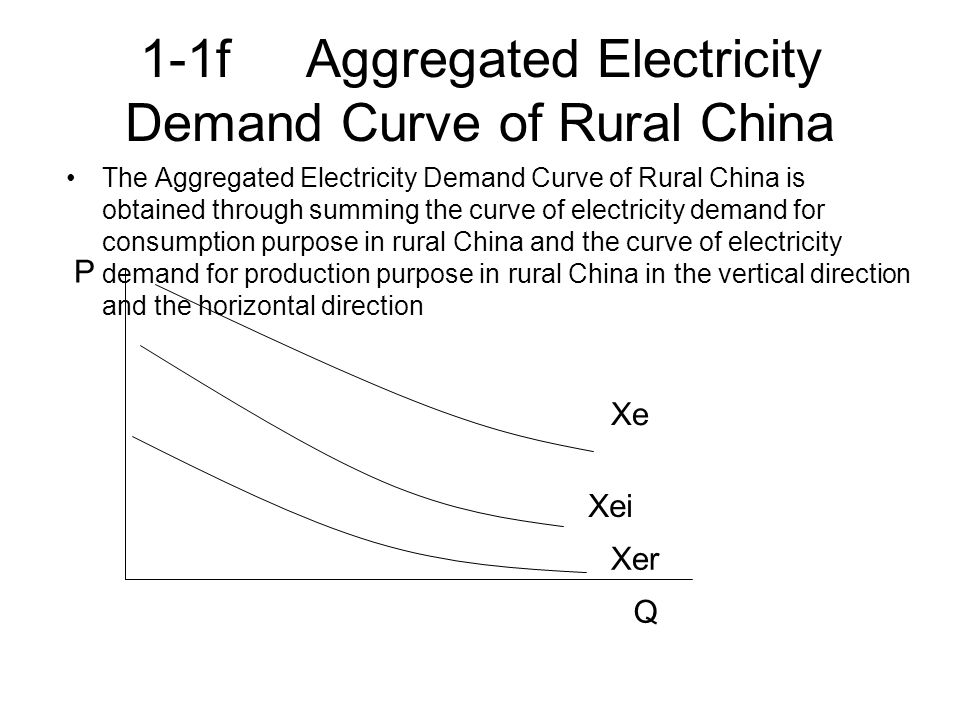 2-2 Phase II (1978-1997) : Both Rural Electricity Demand and Supply Experienced Significant Increases Both the Supply Curve and the Demand Curve moved rightward Q P DeDe De'De' SeSe Se'Se'