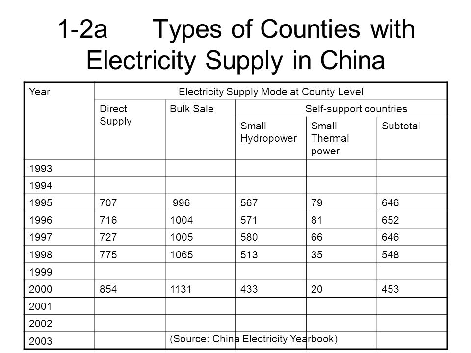 1-2b The Distribution and Implications of Direct Supply Counties and Bulk Sale Counties Source: China Electricity Yearbook China County Electrification Map