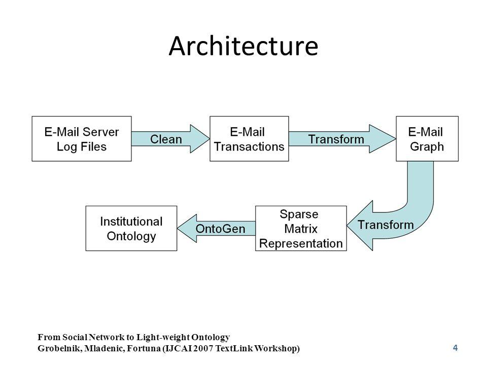 4 Architecture From Social Network to Light-weight Ontology Grobelnik, Mladenic, Fortuna (IJCAI 2007 TextLink Workshop)