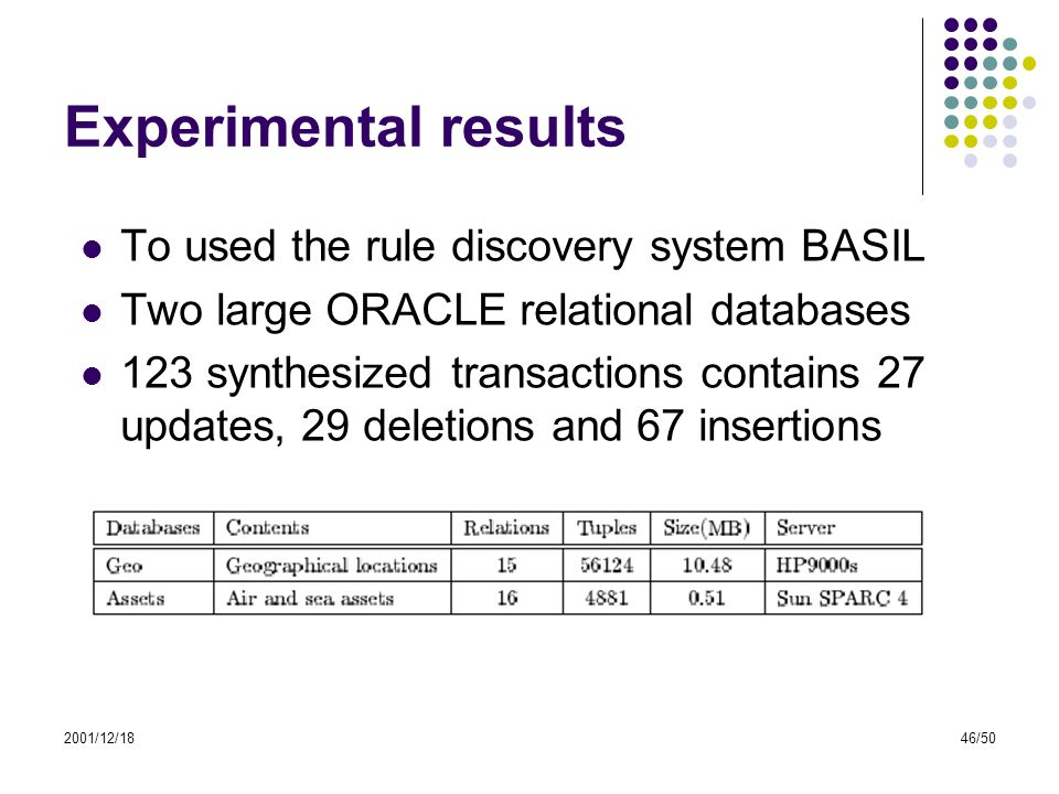 2001/12/1846/50 Experimental results To used the rule discovery system BASIL Two large ORACLE relational databases 123 synthesized transactions contai