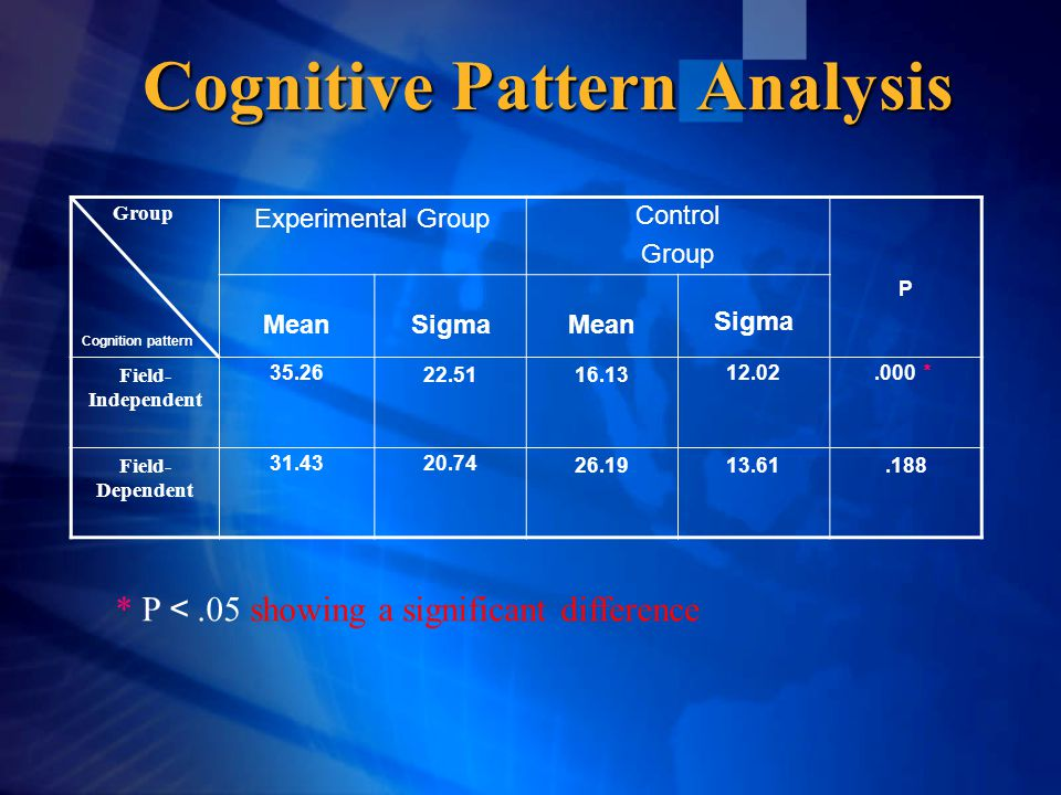 Cognitive Pattern Analysis * P <.05 showing a significant difference Group Cognition pattern Experimental Group Control Group P MeanSigmaMean Sigma Fi