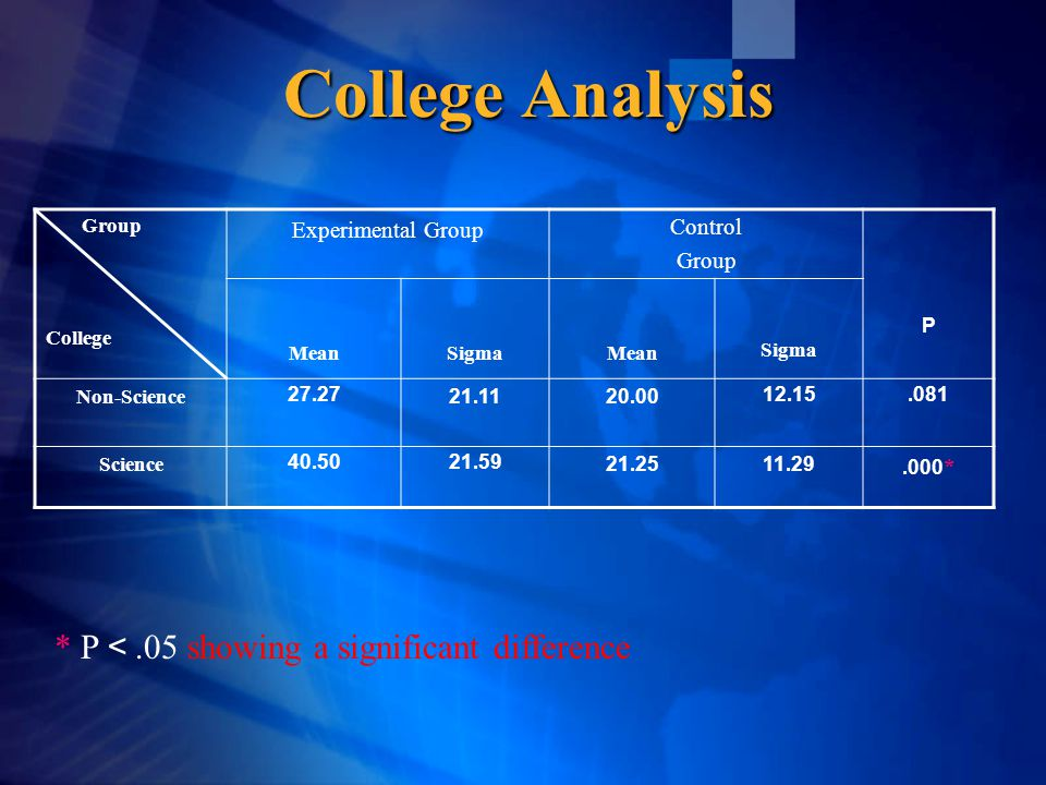 College Analysis * P <.05 showing a significant difference Group College Experimental Group Control Group P MeanSigmaMean Sigma Non-Science 27.27 21.1120.00 12.15.081 Science 40.5021.59 21.2511.29.000 *
