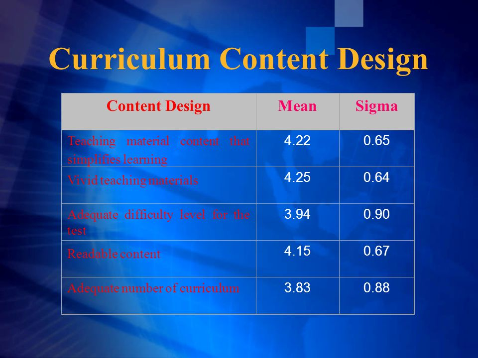 Curriculum Content Design Content DesignMeanSigma Teaching material content that simplifies learning 4.220.65 Vivid teaching materials 4.250.64 Adequate difficulty level for the test 3.940.90 Readable content 4.150.67 Adequate number of curriculum 3.830.88