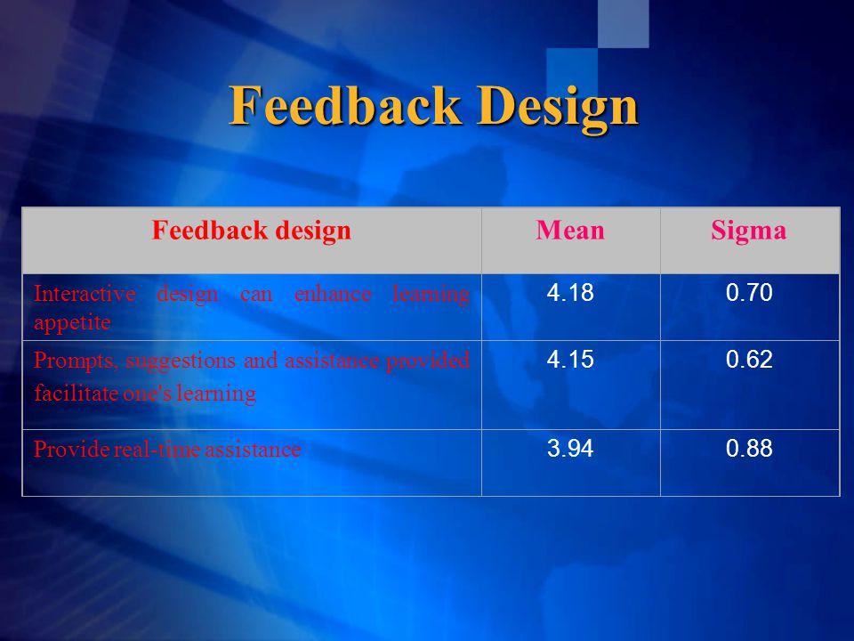 Feedback Design Feedback designMeanSigma Interactive design can enhance learning appetite 4.180.70 Prompts, suggestions and assistance provided facilitate one s learning 4.150.62 Provide real-time assistance 3.940.88