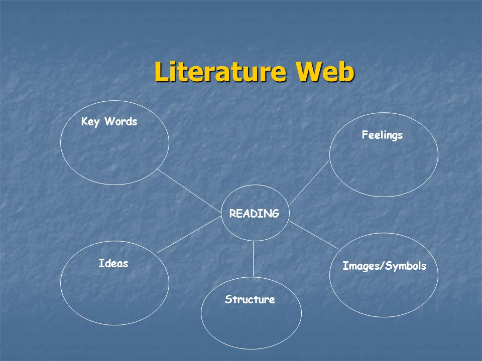 Literature Web Key Words READING Feelings Ideas Structure Images/Symbols