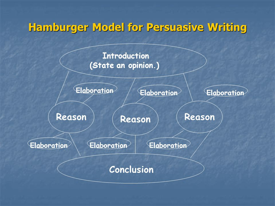 Hamburger Model for Persuasive Writing Reason Introduction (State an opinion.) Conclusion Reason Elaboration